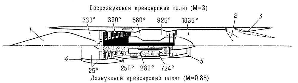 Турбореактивный авиационный