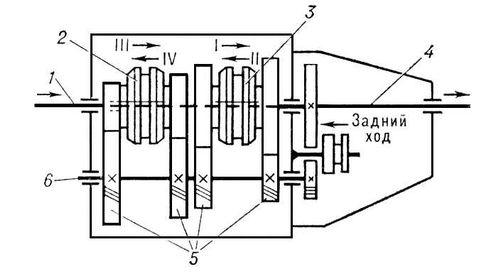 коробка передач (схема)
