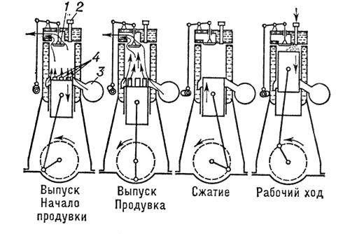 Схема работы двухтактного