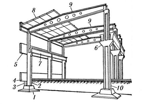 Арочные панели железобетонные завод жби киров коминтерн