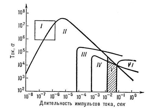 Схема генератора Блюмлейна: ИП