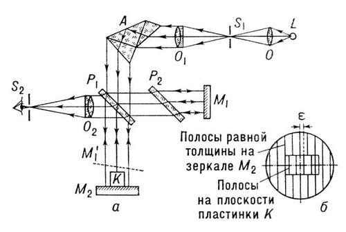 Интерферометр Кестерса (схема)
