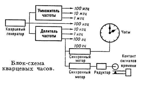 Блок-схема кварцевых часов.