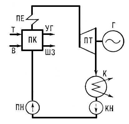 зола; ЭЭ — электрическая
