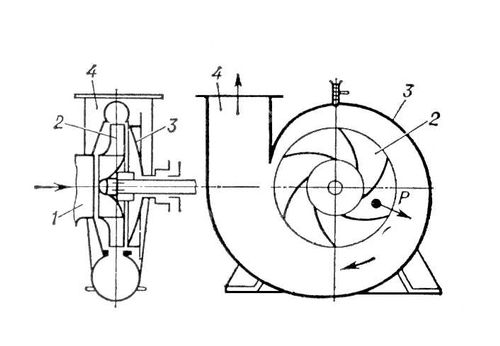 Схема центробежного насоса с