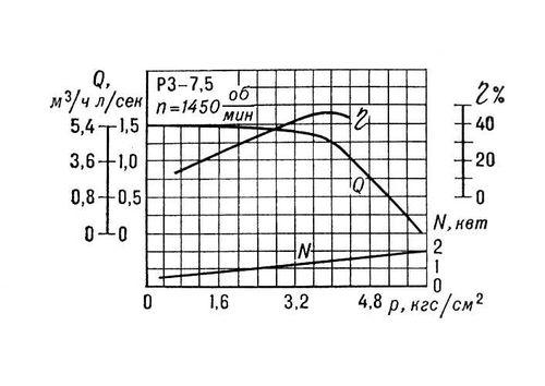 Схема струйного насоса: 1