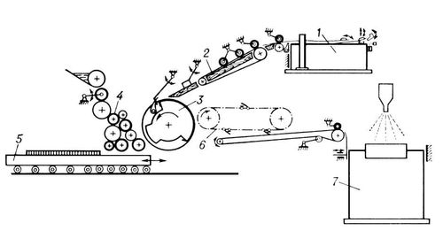 Схема плоскопечатной машины