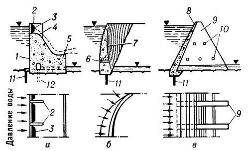 Схемы бетонных плотин: а