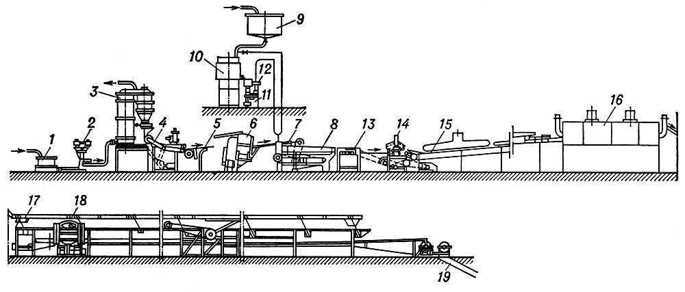 Производство карамели (схема