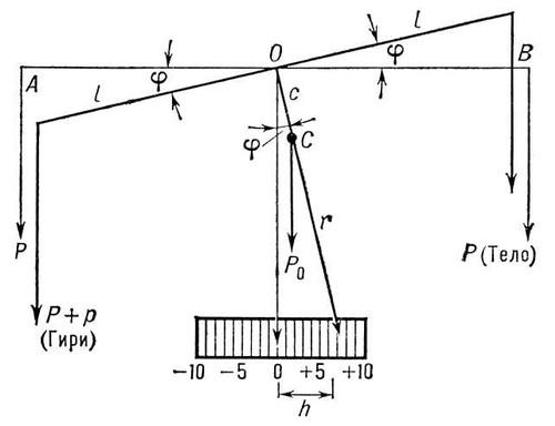 весы (схема) (изображение)