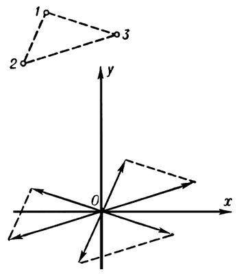 Схема построения функции