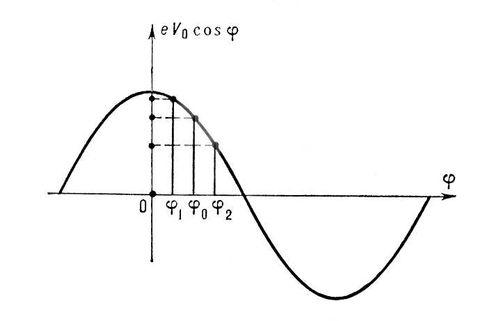 Синхронна фаза >0 (зображення)