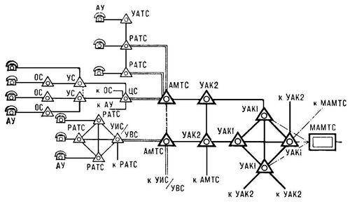 Телефонная сеть (структурная