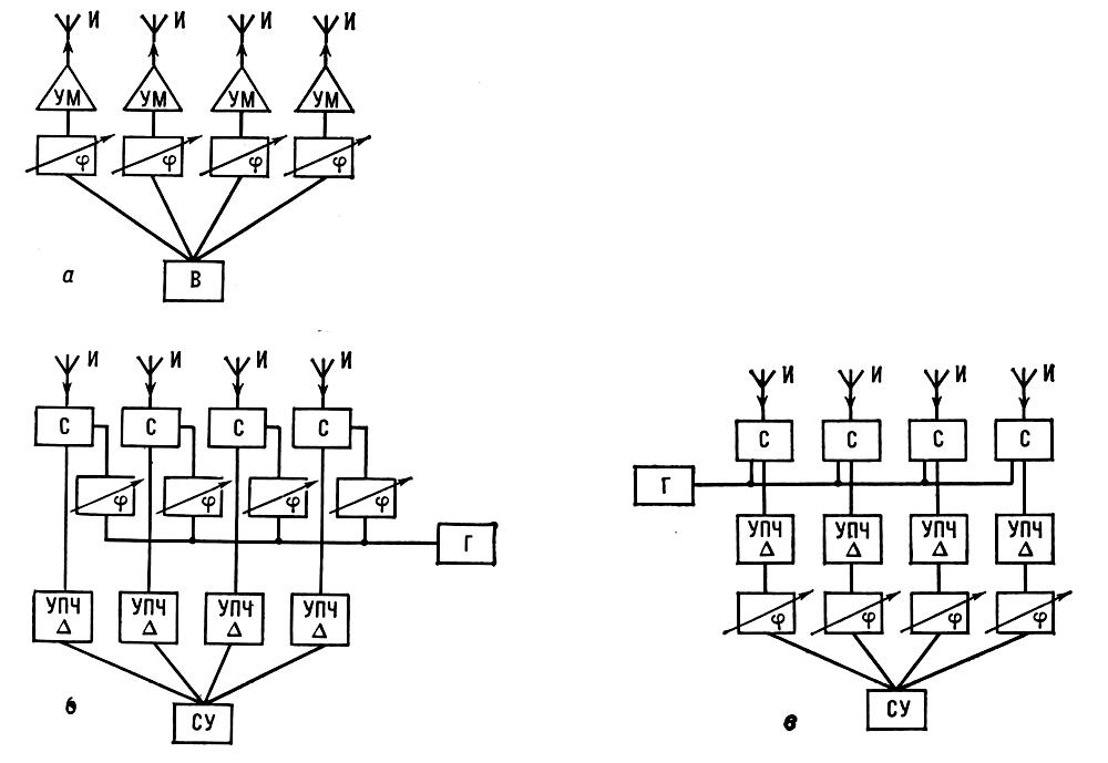 Структурные схемы некоторых
