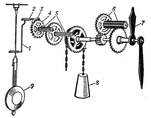 Схема механізму наручного механічного годинника  1 — заводний барабан  2 35ee69a7f25d4